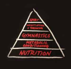 nutrition-pyramid-300x290